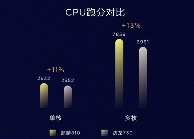 Sforum - Trang thông tin công nghệ mới nhất Kirin-810-vs-Snapdragon-730 Huawei ra mắt Kirin 810: Quy trình 7nm, tập trung vào AI, hiệu năng cao hơn nhiều so với Snapdragon 730
