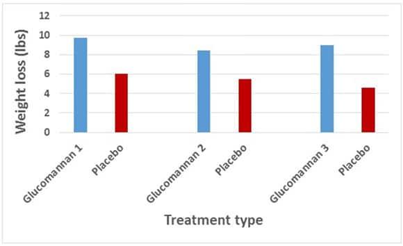 Cele mai bune pastile de slabit - Glucomannan