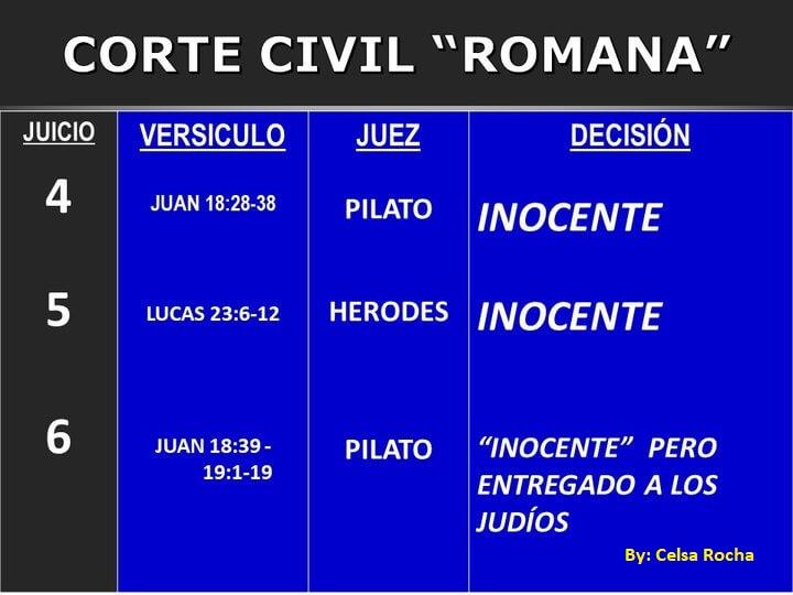 Es un Cartel que dicen las tres cortes civiles que le dieron a Jesus