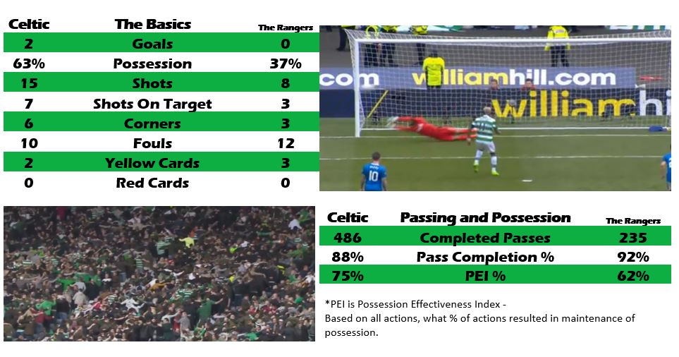Celtic 2 The Rangers 0, by numbers