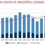US Retail Sales vs. Industrial Leasing Activity | CushWake Industrial Research