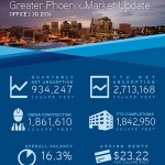 Phoenix Office Market Strengthens Despite Slowing Job Growth