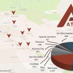 Attesa Projected to Employ More than 6,000 Casa Grande, Maricopa Residents