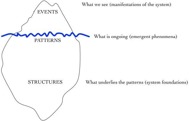 Systems Iceberg