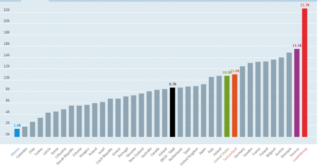 Social Welfare Cost OECD
