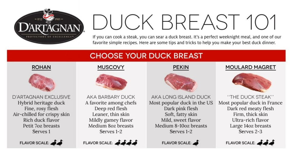 Duck Breast Comparison Chart Duck 101