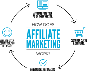 Top 10 Online Businesses Start in 2021 with little capital: Affiliate marketing