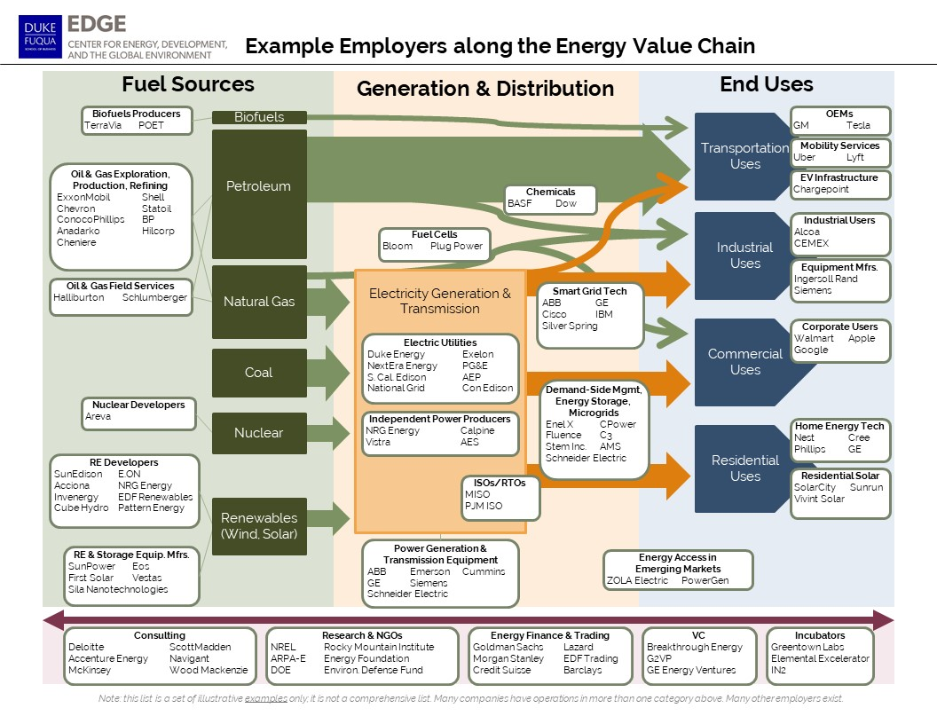 Roadmap Of Energy Sector Employers Helps Students