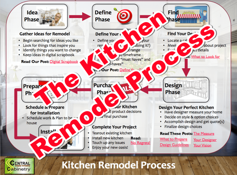Central Kitchen Remodel Process Blog Graphic.png