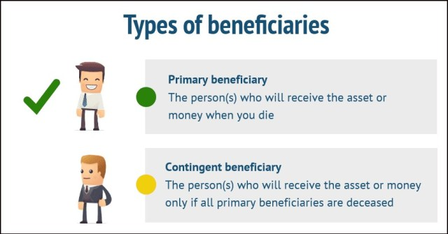 irrevocable beneficiary