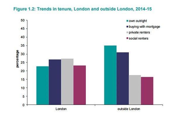 Trend if tenure