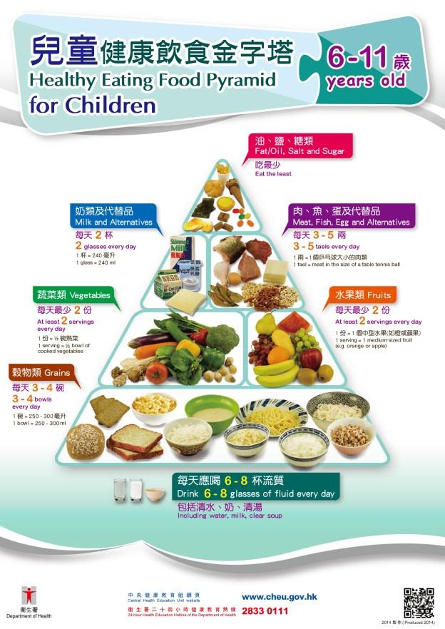 兒童健康金字塔6-11-001
