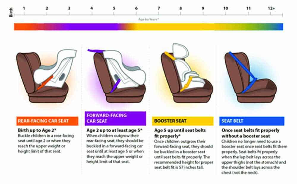 Car Seat Safety Graphic