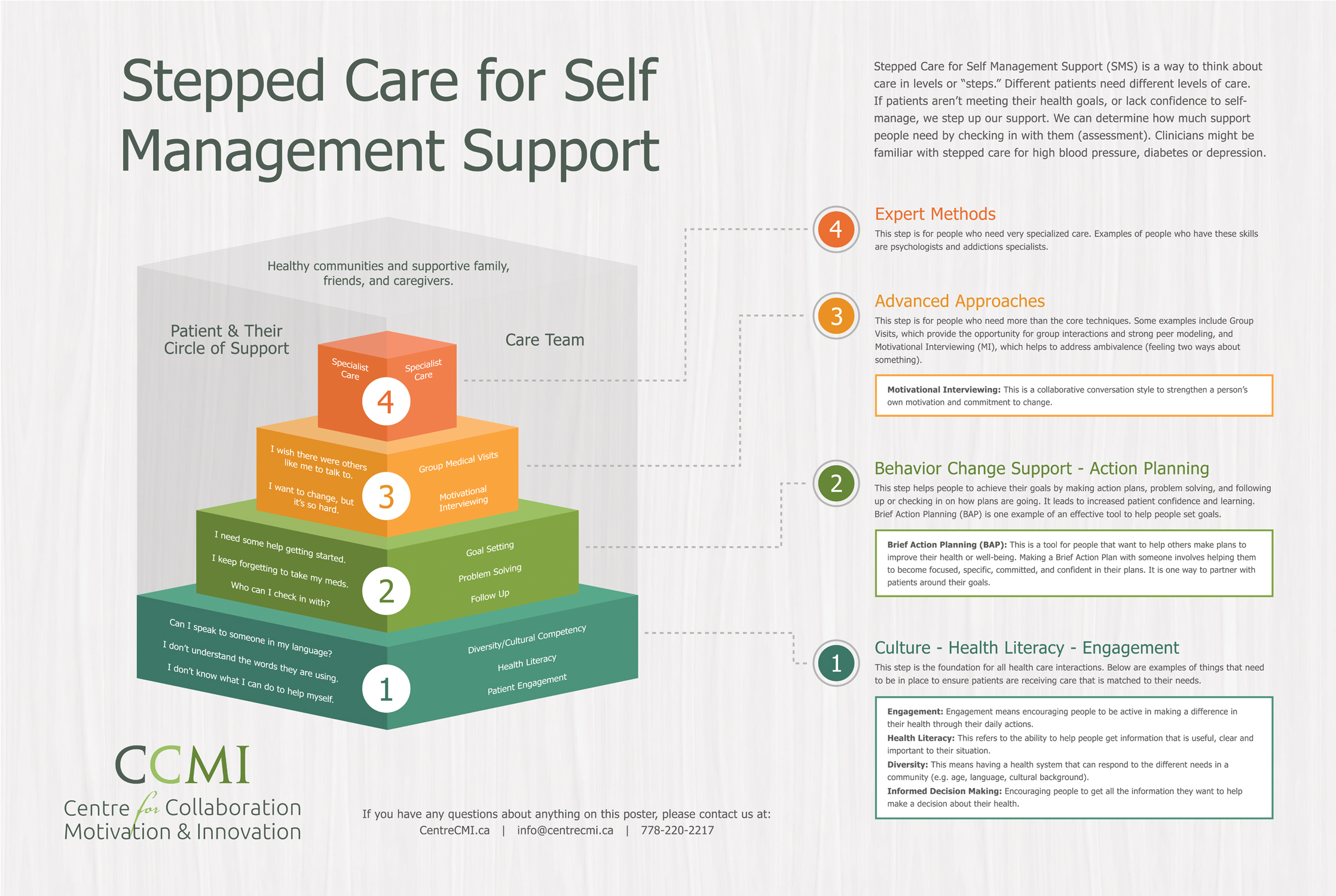 Stepped Care Model For Self Management Support Ccmi