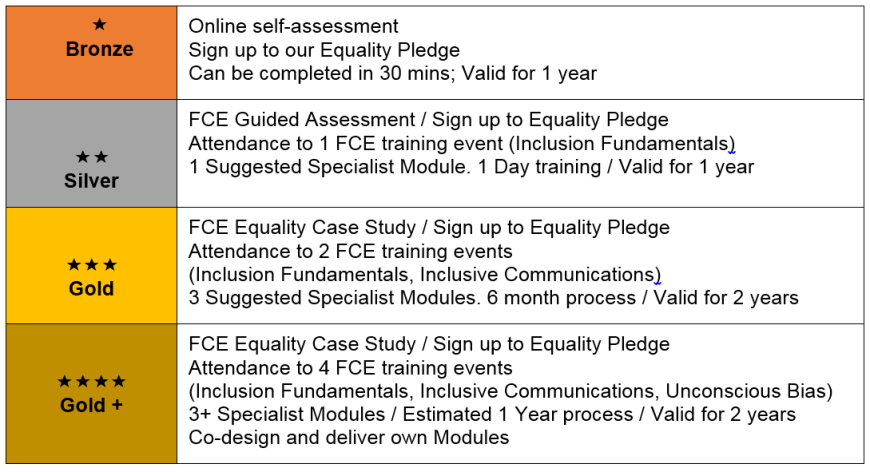 Equality Pathfinders | Fife Centre for Equalities