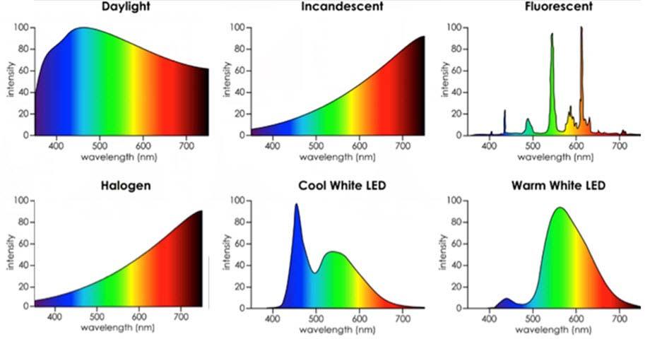 Source d'emission artificielle de lumière bleue