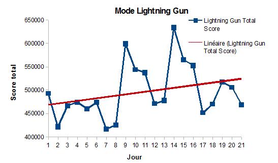 013_Aim_Hero_LightningGun_Mode_Total_Score