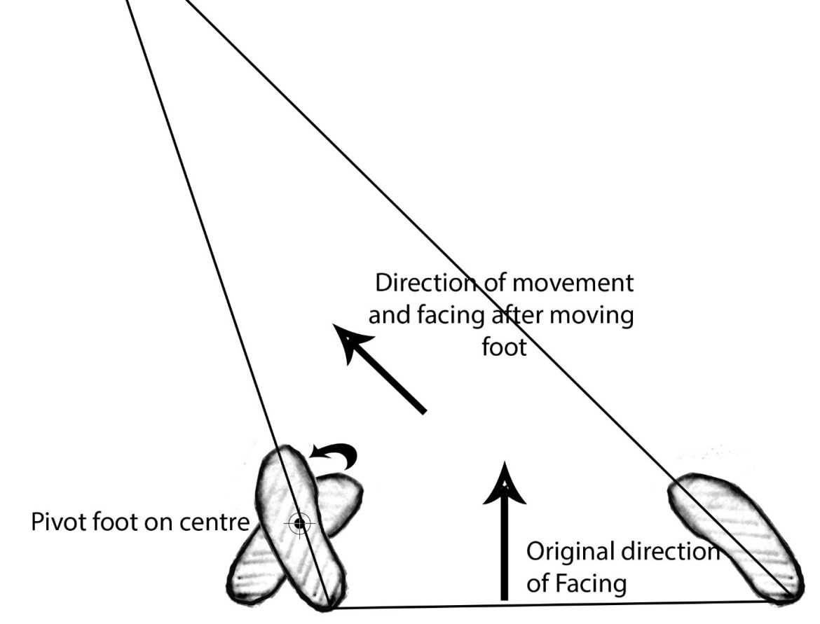 direction of facing