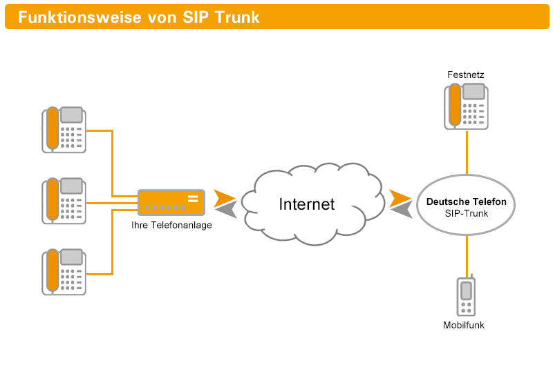 dts-diagramm_sip-trunking