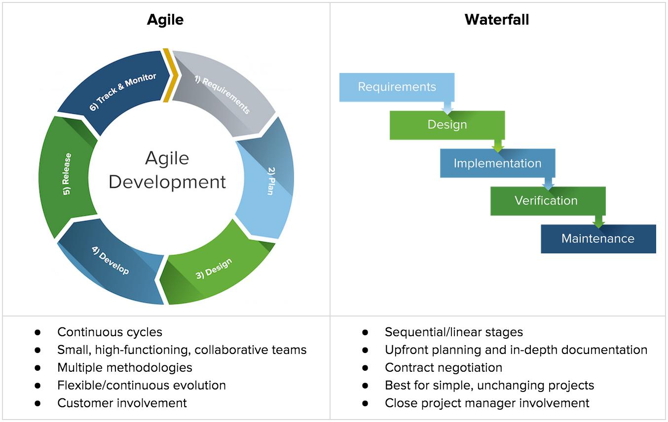 Agile Vs Waterfall Chart