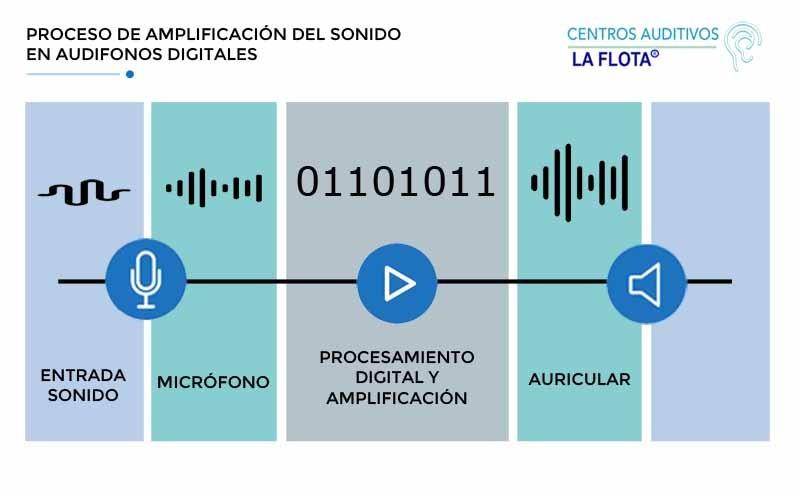 proceso-amplificacion-sonido-audifonos-laflota