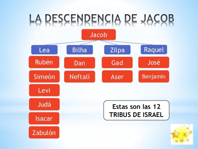 Descendencia de Jacob o iIsrael