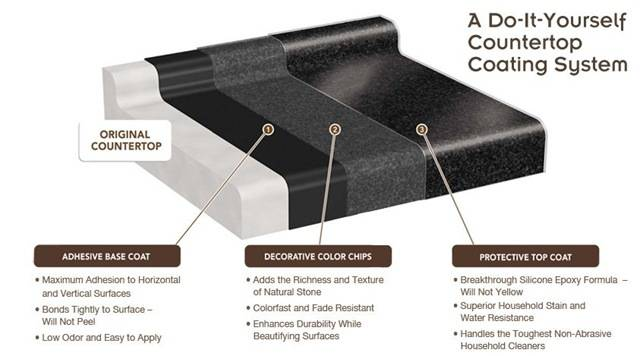 Another Laminate Countertop Solution Centsational Girl