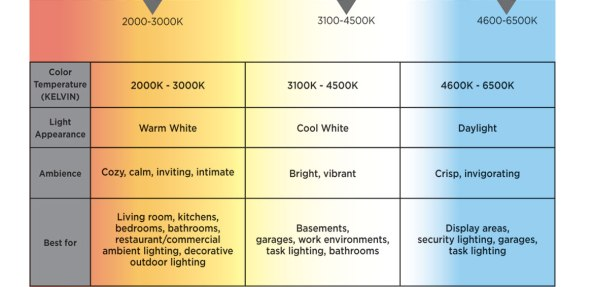 How to Choose the Right LED Lighting for Your Home