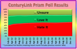 Is CenturyLink Prism Getting Better?