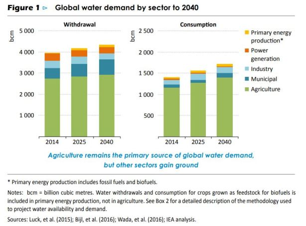 global water demand 2040