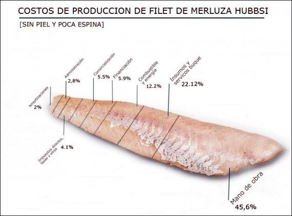 Costos y competitividad en la industria pesquera argentina