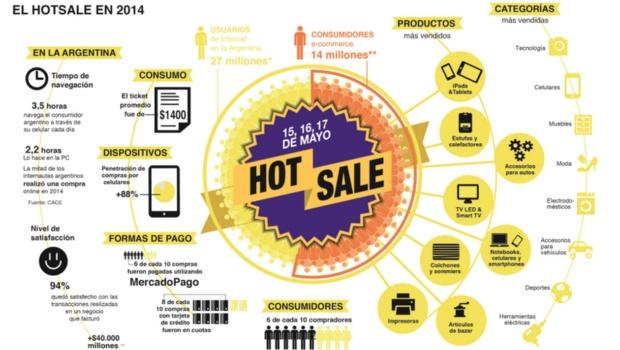 Ranking de ventas en MercadoLibre