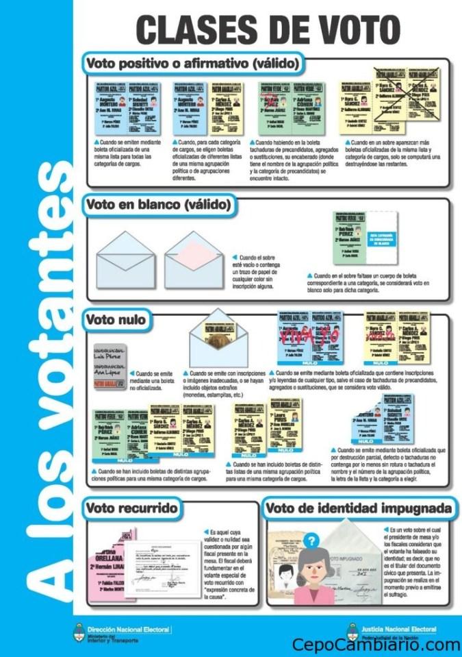 Voto en Blanco, Nulo y la Abstención