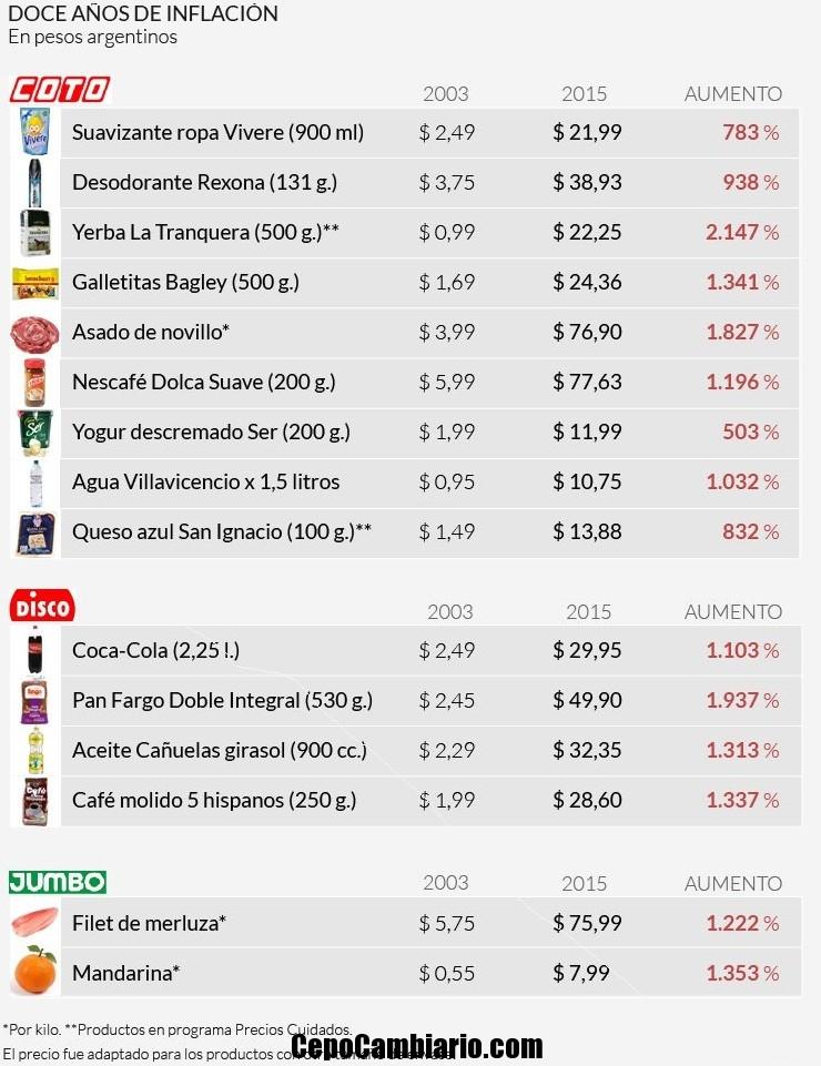 En la era Kirchner la inflación superó el 1000%