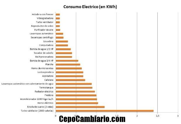 Cuanto es el consumo en KWH de los electrodomésticos