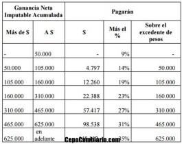 Carrió firmó proyecto para subir el mínimo en Ganancias