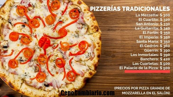 Según el relevamiento realizado, sentarse en uno de estos tradicionales salones a degustar una pizza cuesta entre $ 300 y $ 500. Llevarla a casa, en tanto, es en algunos de estos comercios algo más barato. Aquí, el ranking de precios de las pizzerías porteñas tradicionales, de menor a mayor.