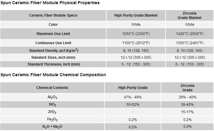 ceramic-fiber-module