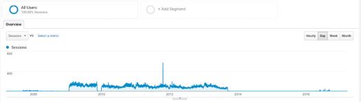 Colorado Art Studio Google Analytic Snapshot