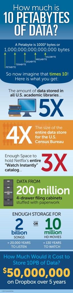 10PB_Infographic