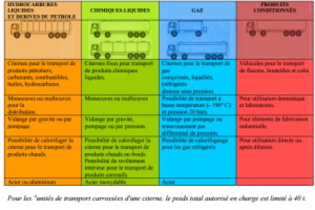 Les matériels pour les transports de matières dangereuses en vrac et en colis