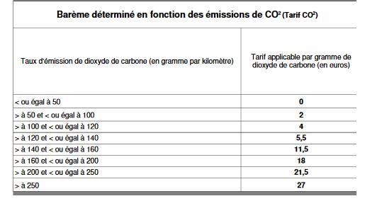 bareme-determine-en-fonction-des-emissions-de-co2