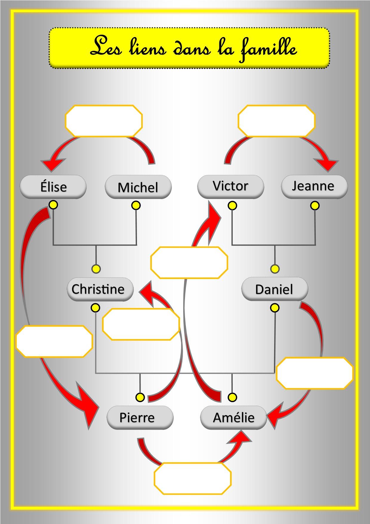 Fabriquer Son Arbre Genealogique Au Cp Cerianthe En Classe