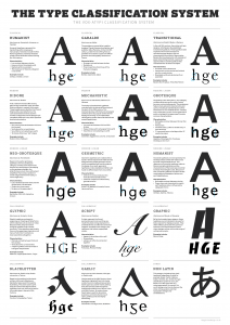 Typography Classifications