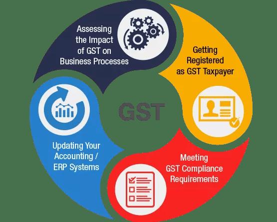 Invoice on GST Portal
