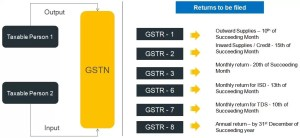 Do you wanna Know more About GST returns and due dates?