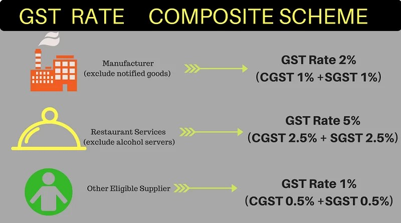 Image result for rates of tax for composition scheme
