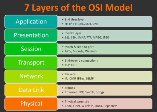 osi-model-7-layers-1024x734