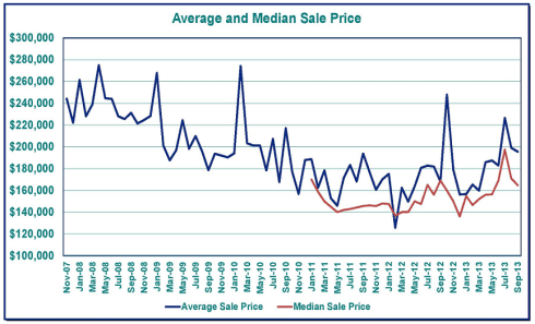 Greater Salem, Oregon Home Price Chart - Polkand, Marion Counties September 2013