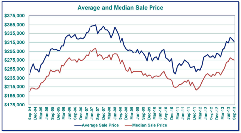 Greater Portland, Oregon Home Price Chart